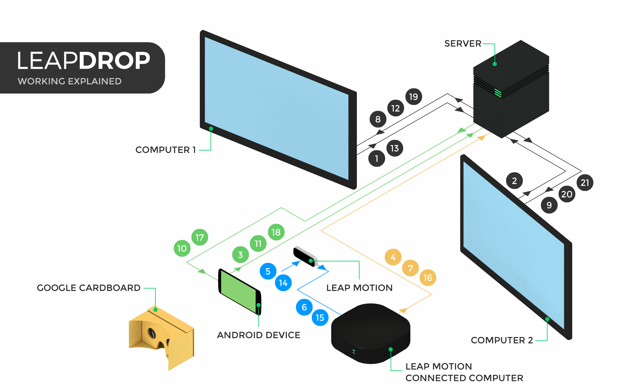 """How LeapDrop works"""